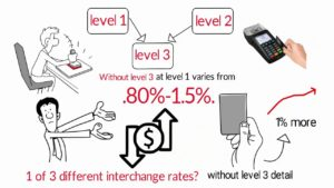 Level 3 Credit Card Processing | Lowers Processing Rates